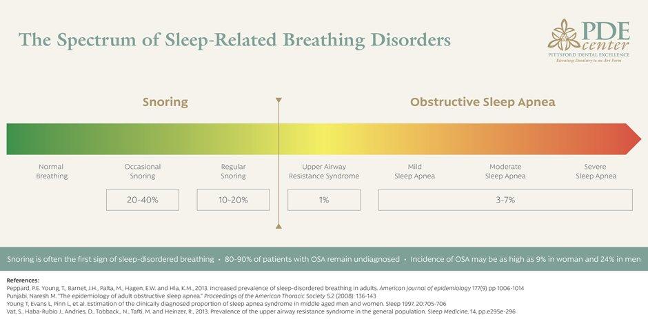 Sleep Apnea Treatment| Fairport | Pittsford | Rochester NY